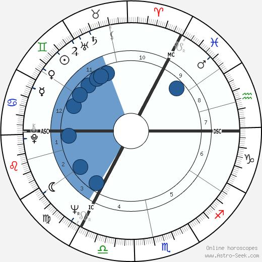 David Sumberg wikipedia, horoscope, astrology, instagram
