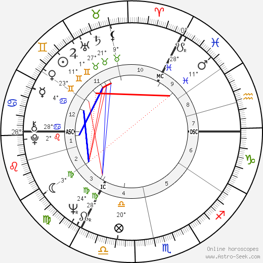 David Sumberg birth chart, biography, wikipedia 2019, 2020