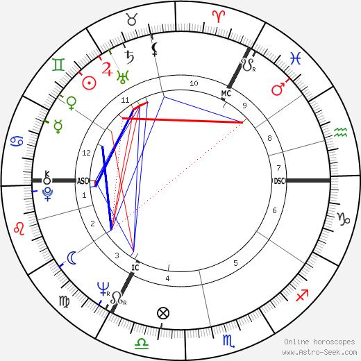 David Sumberg astro natal birth chart, David Sumberg horoscope, astrology