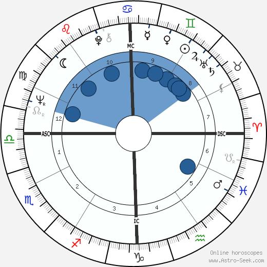 Dean Chance wikipedia, horoscope, astrology, instagram