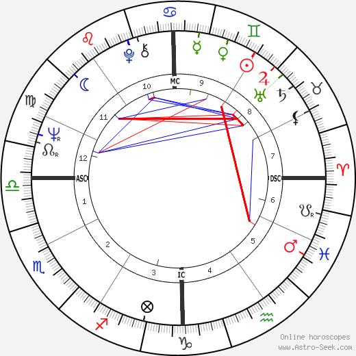 Dean Chance tema natale, oroscopo, Dean Chance oroscopi gratuiti, astrologia