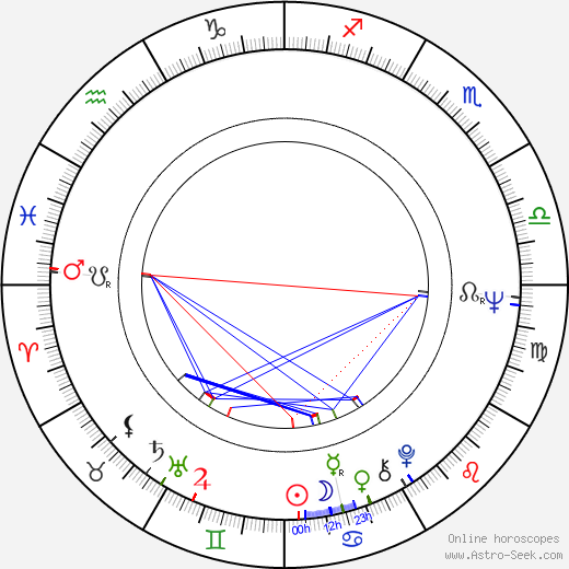 Denys Arcand tema natale, oroscopo, Denys Arcand oroscopi gratuiti, astrologia