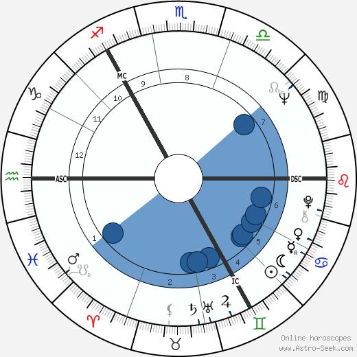 Eddie Large wikipedia, horoscope, astrology, instagram