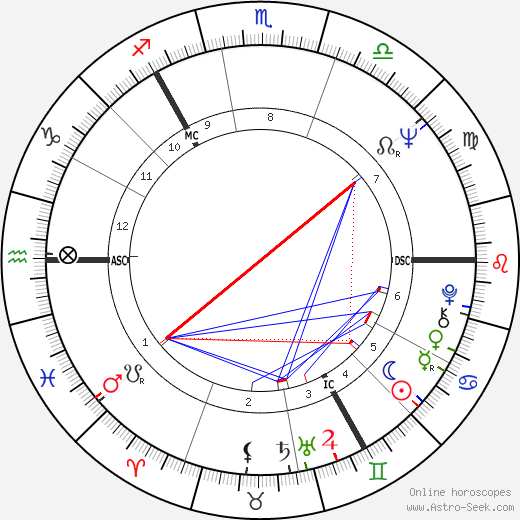 Eddie Large tema natale, oroscopo, Eddie Large oroscopi gratuiti, astrologia