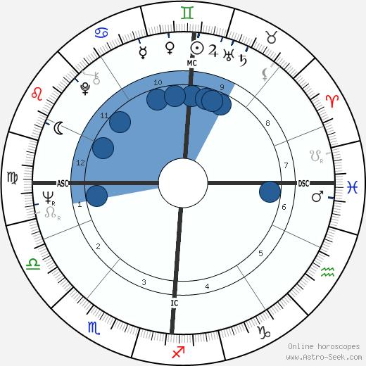 Edo De Waart wikipedia, horoscope, astrology, instagram