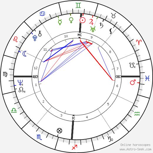 Edo De Waart день рождения гороскоп, Edo De Waart Натальная карта онлайн