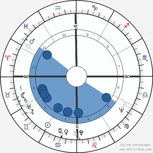Eduardo Suplicy wikipedia, horoscope, astrology, instagram