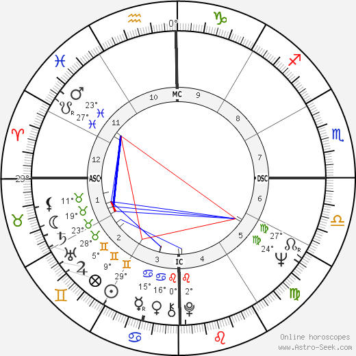 Eduardo Suplicy birth chart, biography, wikipedia 2019, 2020
