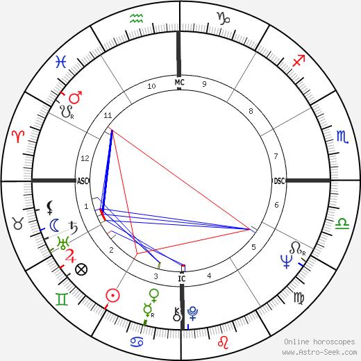 Eduardo Suplicy astro natal birth chart, Eduardo Suplicy horoscope, astrology