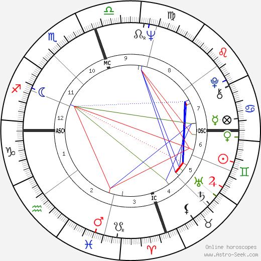 Elisabeth Dejonge tema natale, oroscopo, Elisabeth Dejonge oroscopi gratuiti, astrologia