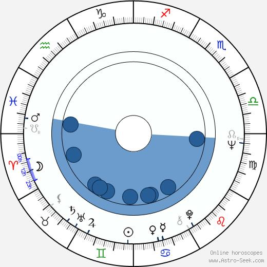 Elizabeth Franz wikipedia, horoscope, astrology, instagram