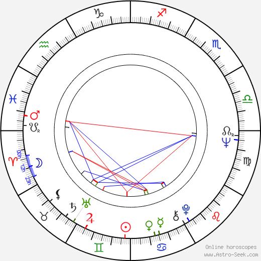 Elizabeth Franz birth chart, Elizabeth Franz astro natal horoscope, astrology