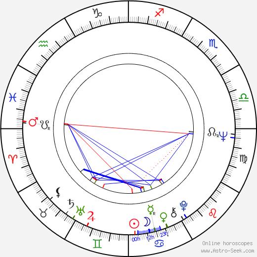 Floyd Mutrux astro natal birth chart, Floyd Mutrux horoscope, astrology