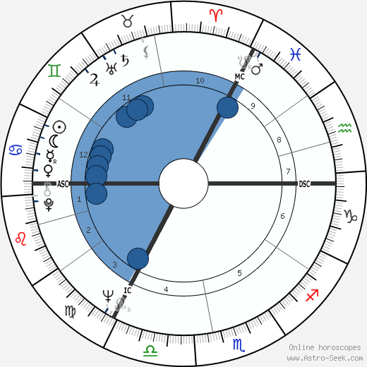 Gerrard Neale wikipedia, horoscope, astrology, instagram