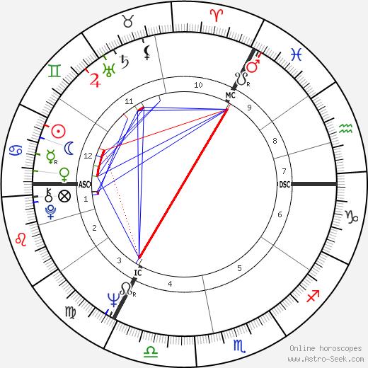 Gerrard Neale tema natale, oroscopo, Gerrard Neale oroscopi gratuiti, astrologia