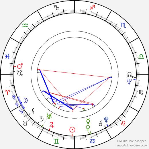 Gilberto Benetton birth chart, Gilberto Benetton astro natal horoscope, astrology