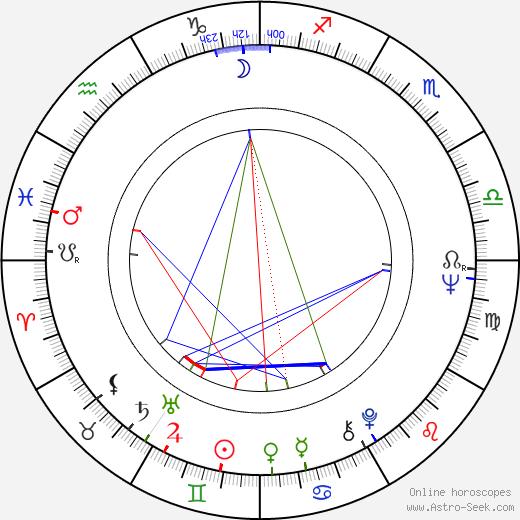 Graciela Borges tema natale, oroscopo, Graciela Borges oroscopi gratuiti, astrologia