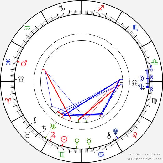 Hannu Wegelius astro natal birth chart, Hannu Wegelius horoscope, astrology