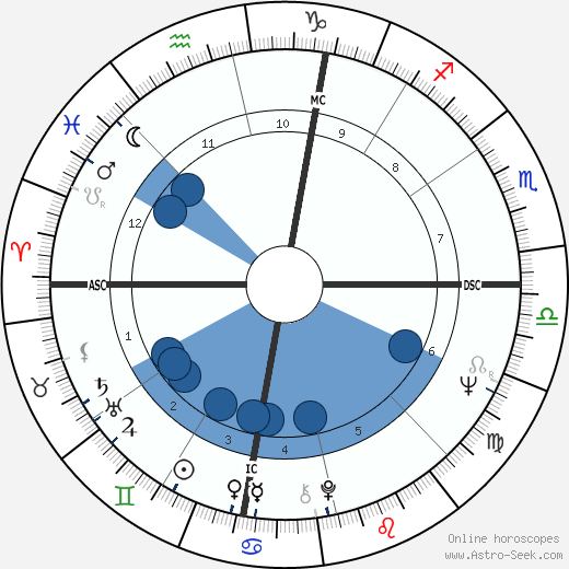 Harry Nilsson horoscope, astrology, sign, zodiac, date of birth, instagram