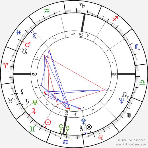Гарри Нилсон Harry Nilsson день рождения гороскоп, Harry Nilsson Натальная карта онлайн