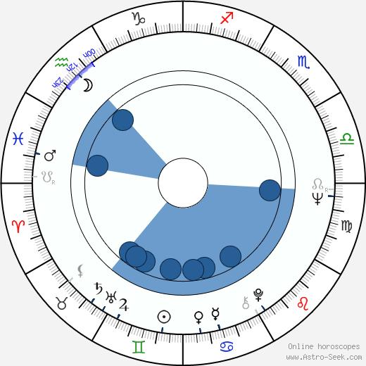 Heikki Seppälä wikipedia, horoscope, astrology, instagram