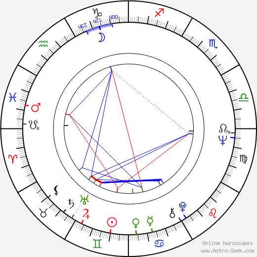 Helmut Krätzig tema natale, oroscopo, Helmut Krätzig oroscopi gratuiti, astrologia
