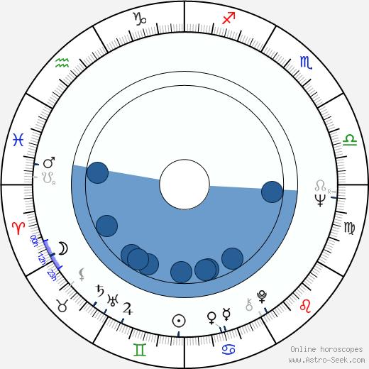 Irina Petrescu wikipedia, horoscope, astrology, instagram