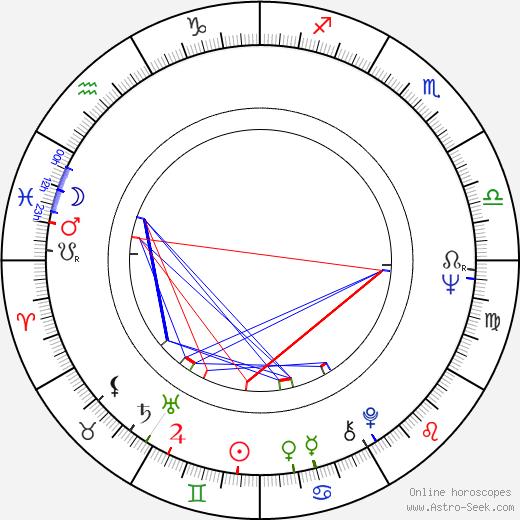 Ivan Mykolaichuk astro natal birth chart, Ivan Mykolaichuk horoscope, astrology