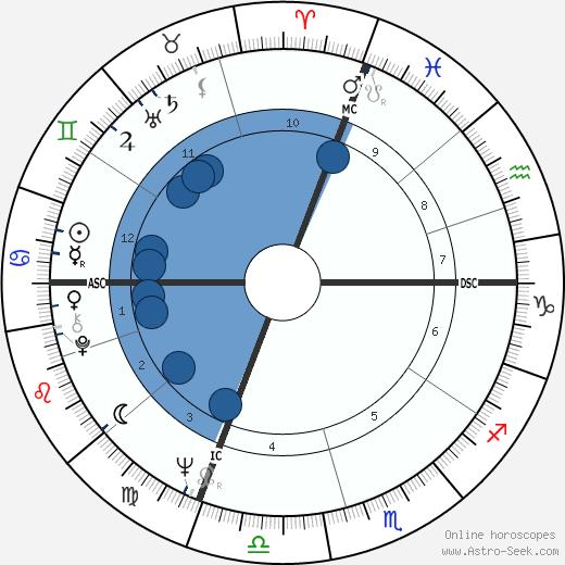 Jacques Toubon wikipedia, horoscope, astrology, instagram
