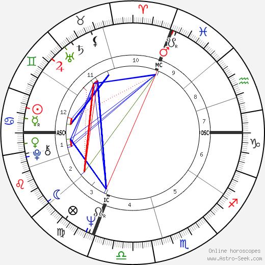 Jacques Toubon birth chart, Jacques Toubon astro natal horoscope, astrology