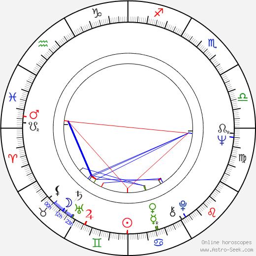 Jaroslav Someš astro natal birth chart, Jaroslav Someš horoscope, astrology
