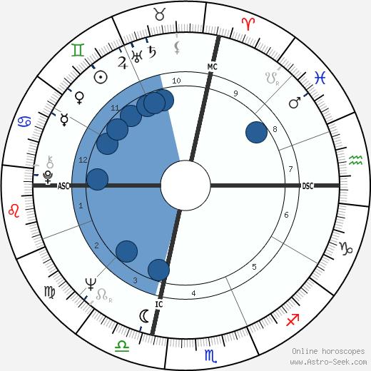 Jim Lewis wikipedia, horoscope, astrology, instagram