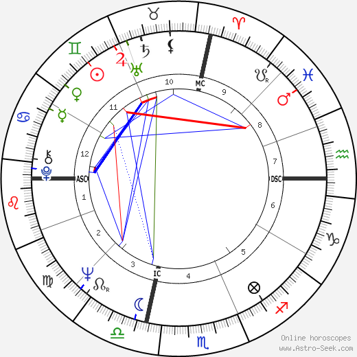 Jim Lewis tema natale, oroscopo, Jim Lewis oroscopi gratuiti, astrologia