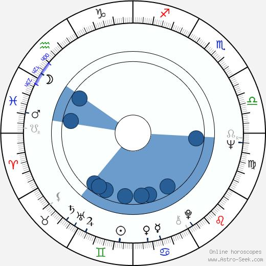 Kalevi Korte wikipedia, horoscope, astrology, instagram