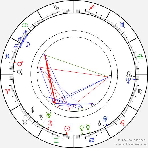 Kalevi Korte birth chart, Kalevi Korte astro natal horoscope, astrology