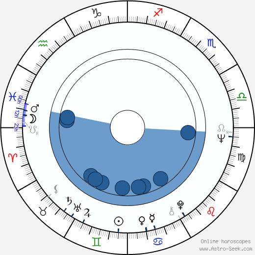 Leena Nuotio wikipedia, horoscope, astrology, instagram