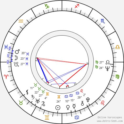 Leena Nuotio birth chart, biography, wikipedia 2019, 2020
