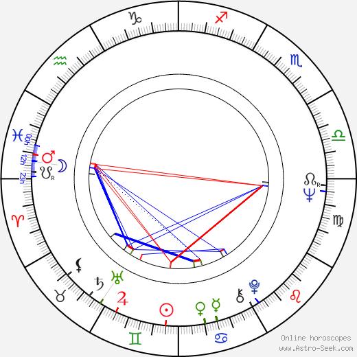 Leena Nuotio astro natal birth chart, Leena Nuotio horoscope, astrology