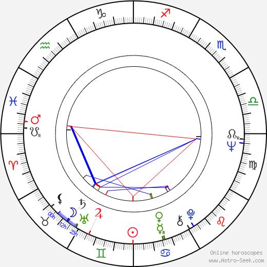 Lyman Ward astro natal birth chart, Lyman Ward horoscope, astrology