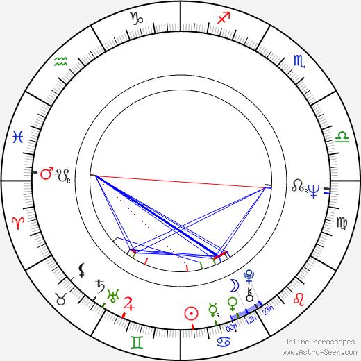 Lynne Littman birth chart, Lynne Littman astro natal horoscope, astrology
