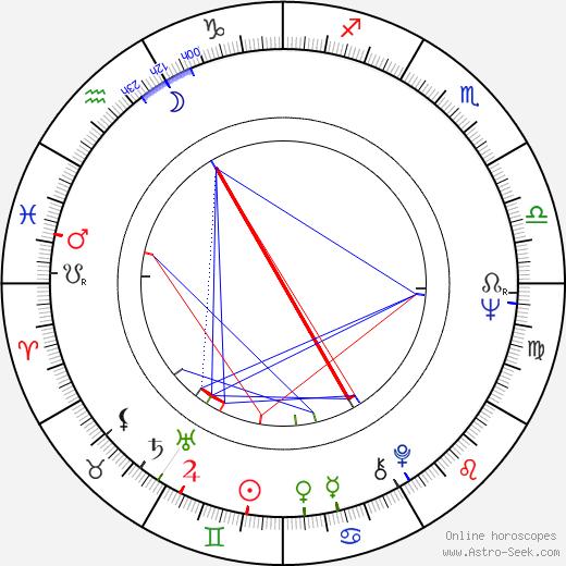 Marie Drahokoupilová день рождения гороскоп, Marie Drahokoupilová Натальная карта онлайн
