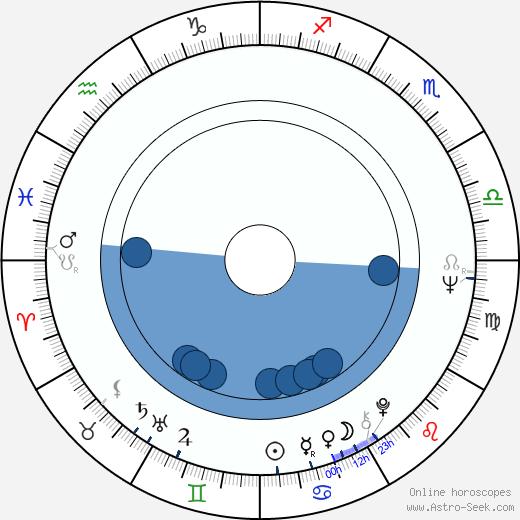 Martin S. Gerstel wikipedia, horoscope, astrology, instagram
