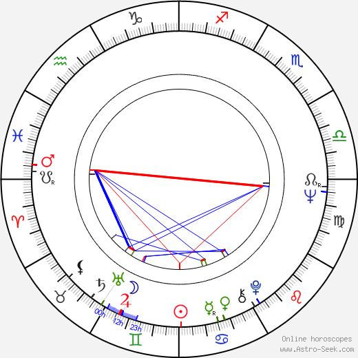 Michael Lerner день рождения гороскоп, Michael Lerner Натальная карта онлайн