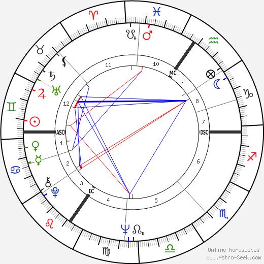Monette Looza день рождения гороскоп, Monette Looza Натальная карта онлайн