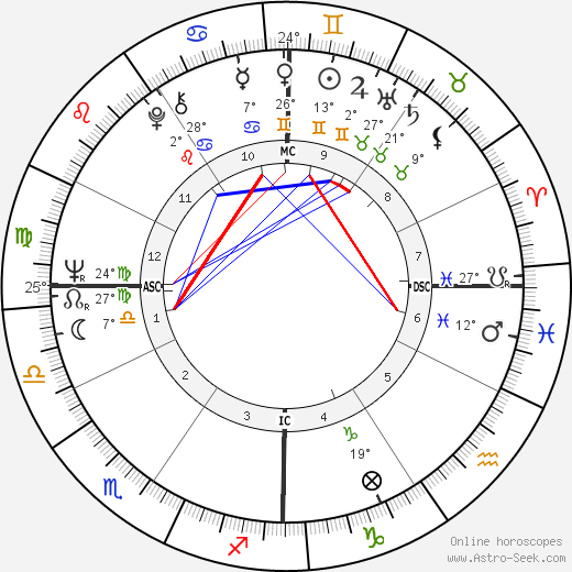 Otis Smith birth chart, biography, wikipedia 2019, 2020