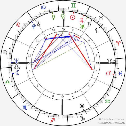 Otis Smith birth chart, Otis Smith astro natal horoscope, astrology