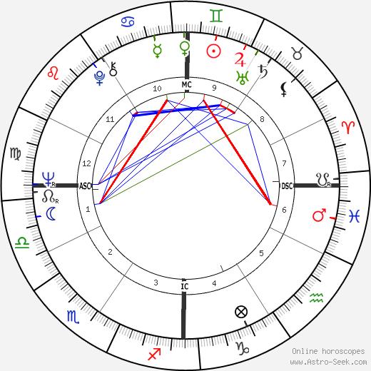 Otis Smith tema natale, oroscopo, Otis Smith oroscopi gratuiti, astrologia