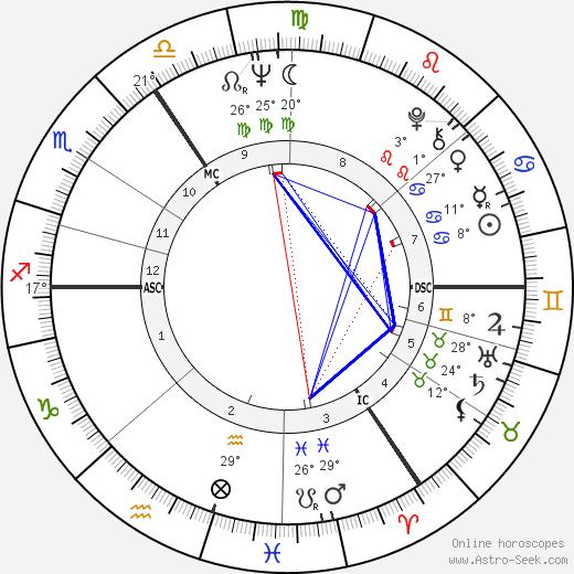 Otto Sander birth chart, biography, wikipedia 2019, 2020