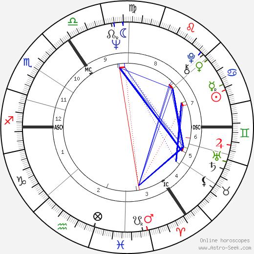 Otto Sander astro natal birth chart, Otto Sander horoscope, astrology