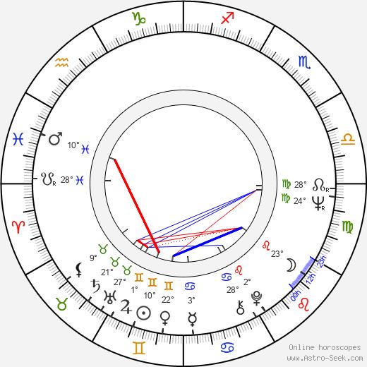 Richard Donat birth chart, biography, wikipedia 2019, 2020